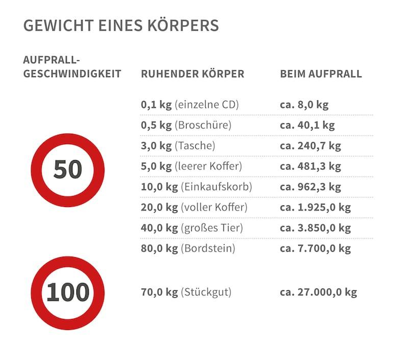 Ladungssicherung und Re-Zertifizierung in Lübeck